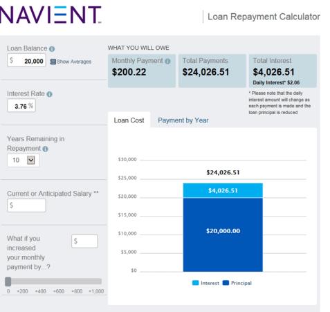 great student loan calculators for 2018 privatestudentloans com